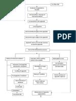 pathoPhy of Appendicitis
