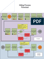 Kitting Process Flowchart - pdf