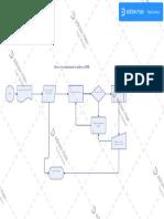 Processo de automatizacao de pedido no GFIM