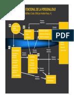 Modelo Funcional de la Personalidad.pdf