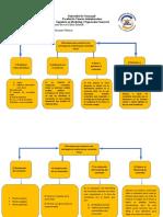 Mapa conceptual MKT de contenidos