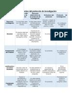 Los elementos del protocolo de investigación