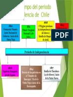LINEA DE TIEMPO INDEPENDENCIA DE CHILE