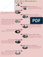 Evolucion de la administración