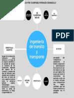 4. MAPA CONCEPTUAL ING TRANSITO Y TTE