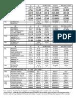 conjugation chart span