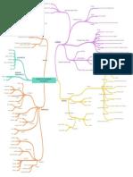 Mapa mental-2.pdf