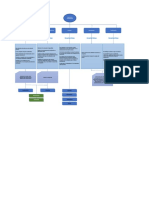 Mapa conceptual teoria