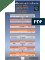 Infografia Casos de Factrorización y Productos notable Grupo 8 (1)