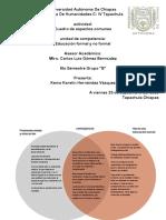 Mapa de Aspectos Comunes Postmodernidad-educacion