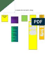 Fundamentos conceptuales sobre el auto desarrollo