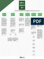 mapa concpetual de Competecia para la autoformacion en el siglo XXI.pdf