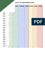 附件一、各縣市政府處理民眾回報地球公民發文檢舉新增建農地違章工廠進度.pdf