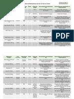 SITE Tabela de Medicamentos de Uso Via Oral em Sonda - Revisao   Final.pdf