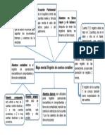 Mapa mental, registro de cuentas contables