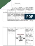 cuadro comparativo T2- PSICOLOGIA