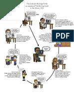Internet Bullying Circle - An Adaption of Dr. Dan Olweus and Barbara Coloroso's Bullying Circle