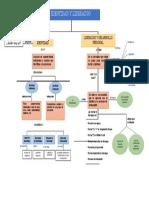 MAPA CONCEPTUAL IDENTIDAD - LIDERAZGO Y DESARROLLO PERSONAL