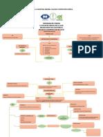 Mapa Conceptual Constittucion Politica
