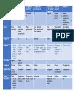 Funciones sintácticas, tabla. (1)