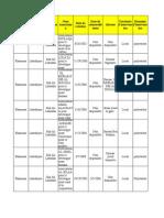 قاعدة بيانات جمعيات المنطقة