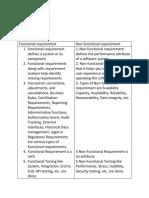 exam analysis and design