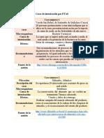 Casos de intoxicacion por ETAS docx.docx