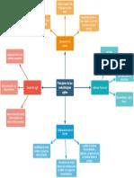 principios de metodologias agiles