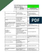 Charte de la classe de 5P élaborée avec la collaboration des élèves