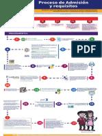 Licenciatura en línea UNAM 2020 requisitos