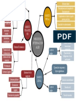 Mapa mental - Negocios Internacionales
