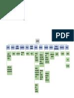 mapa de aministracion I