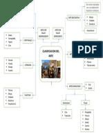 ORGANIZADOR VISUAL DE LA CLASIFICACION DEL ARTE