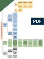 Mapa Conceptual Etapas del proceso penal