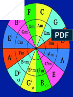 Circle of Fifths Diagram Colour