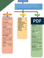 Mapa conceptual de la toma de decisiones