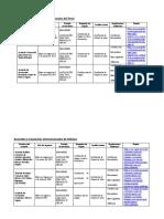 Acuerdos y Convenios internacionales del Perú
