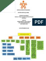 Evidencia 1 mapa conceptual