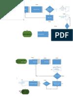 Diagrama de Procesos del banco