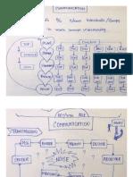 COMMUNICATION & CONTROL  MOTIVATION  LEADERDHIP.pdf