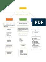 Ruberney Morales Lozano_Tarea 2_ Mapa Conceptual