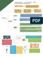 Inmunología mapa mental y sinóptico