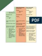 tabla comparativa y manual