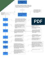 Mapa conceptual fundamentos