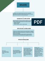 Mapa conceptual - inflación.pptx