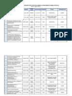 Patentes vencidas y caducas (enero-agosto 2019) Indecopi
