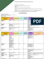 La liste des médicaments surveillés par l'Afssaps