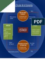 flujo circular de la economia 2015.docx