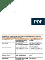 FaB Teacher Competency Framework