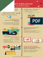 Infografia Teoria de la contabilidad